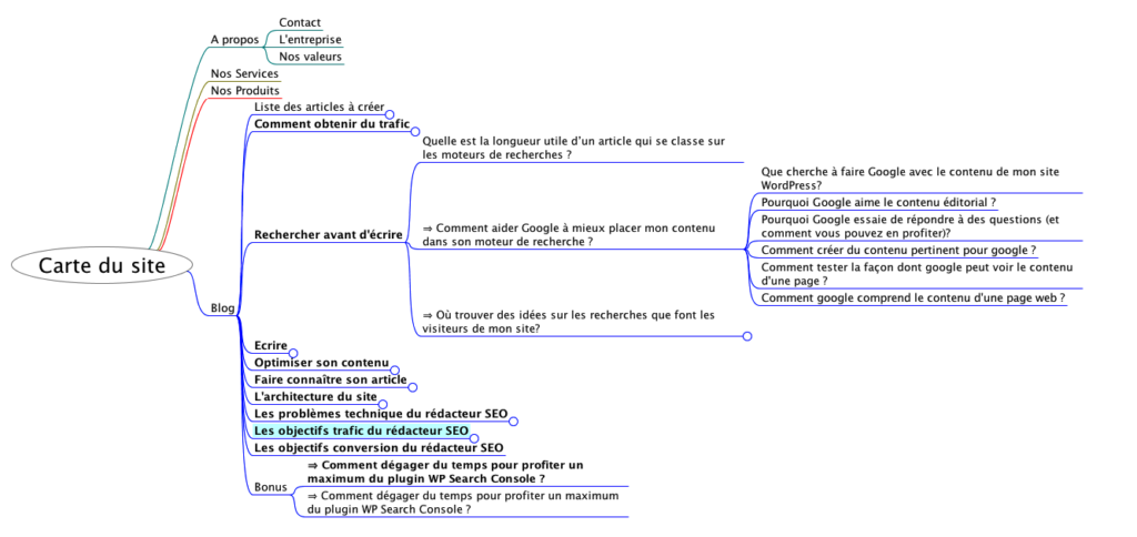 Exemple de carte d'un site web